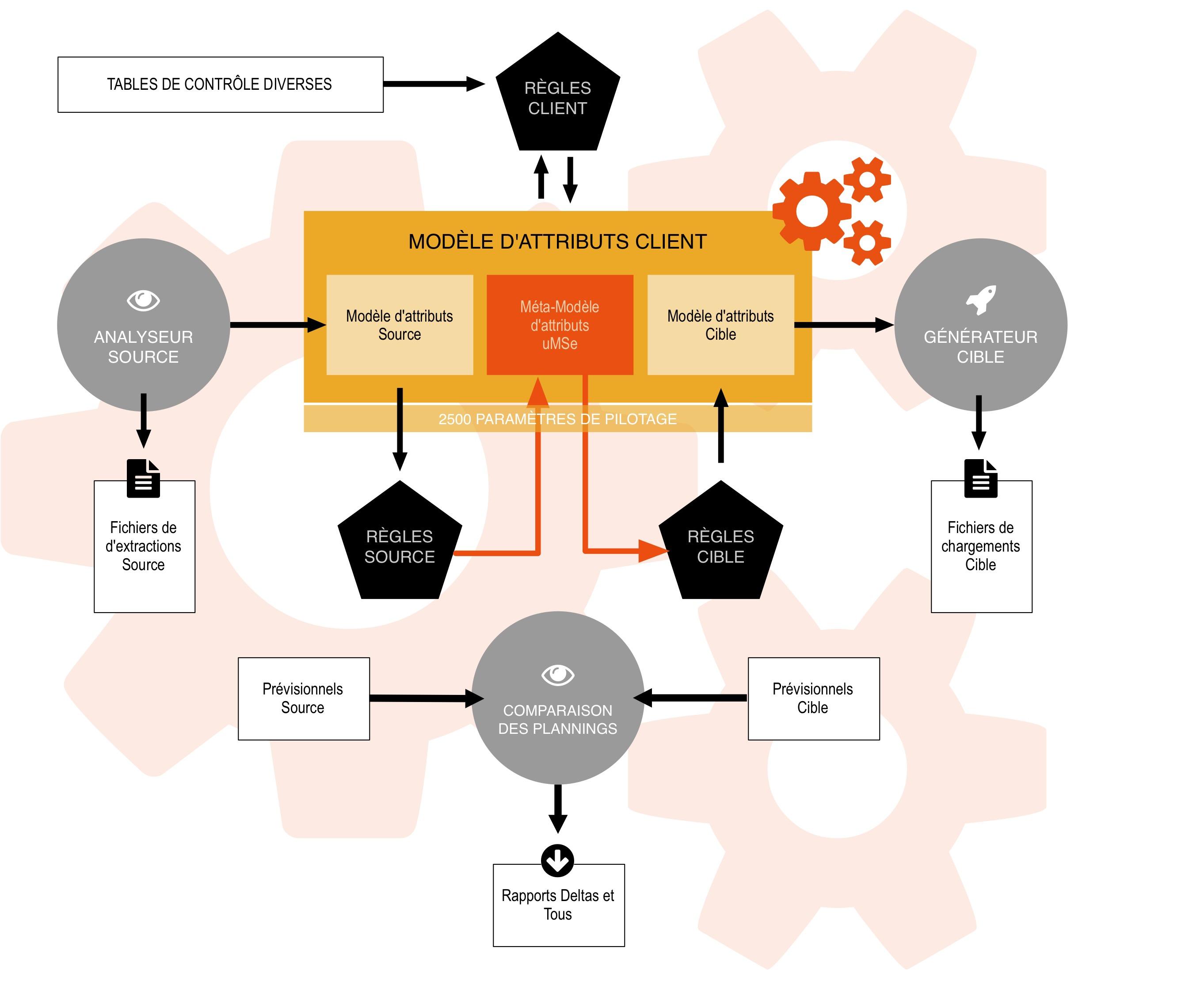 UMSE : schéma de notre meta modèle